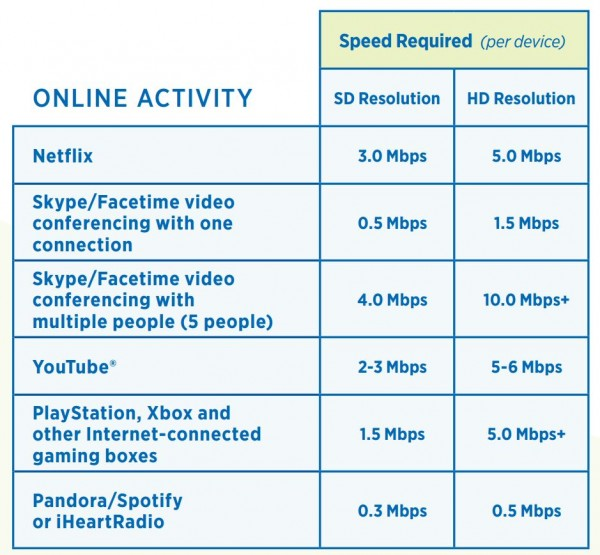 Speed Required for Online Activities