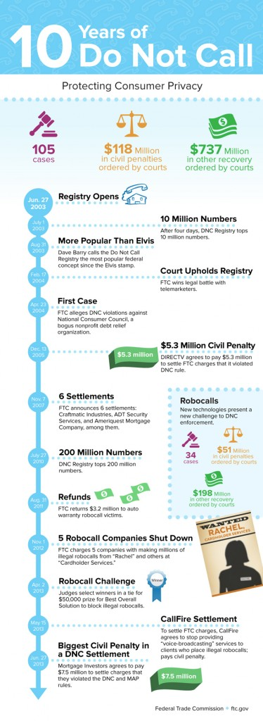 0372-10-years-of-do-not-call-infographic