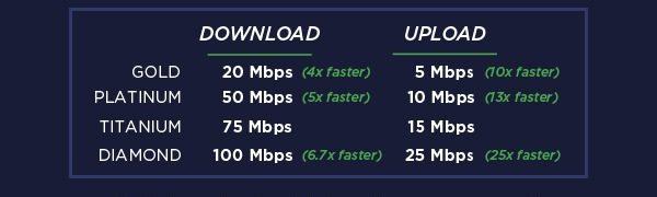 Fusion Internet Speed Upgrade Chart